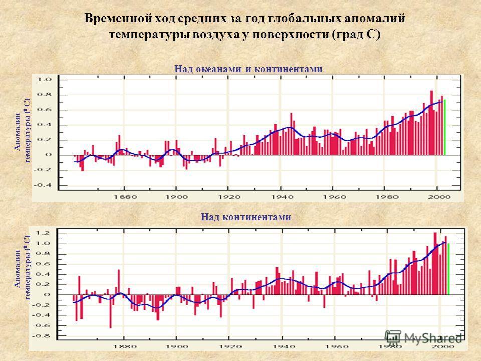 Временной ход средних за год глобальных аномалий температуры воздуха у поверхности (град С) Над океанами и континентами Аномалии температуры ( 0 С) Над континентами Аномалии температуры ( 0 С)