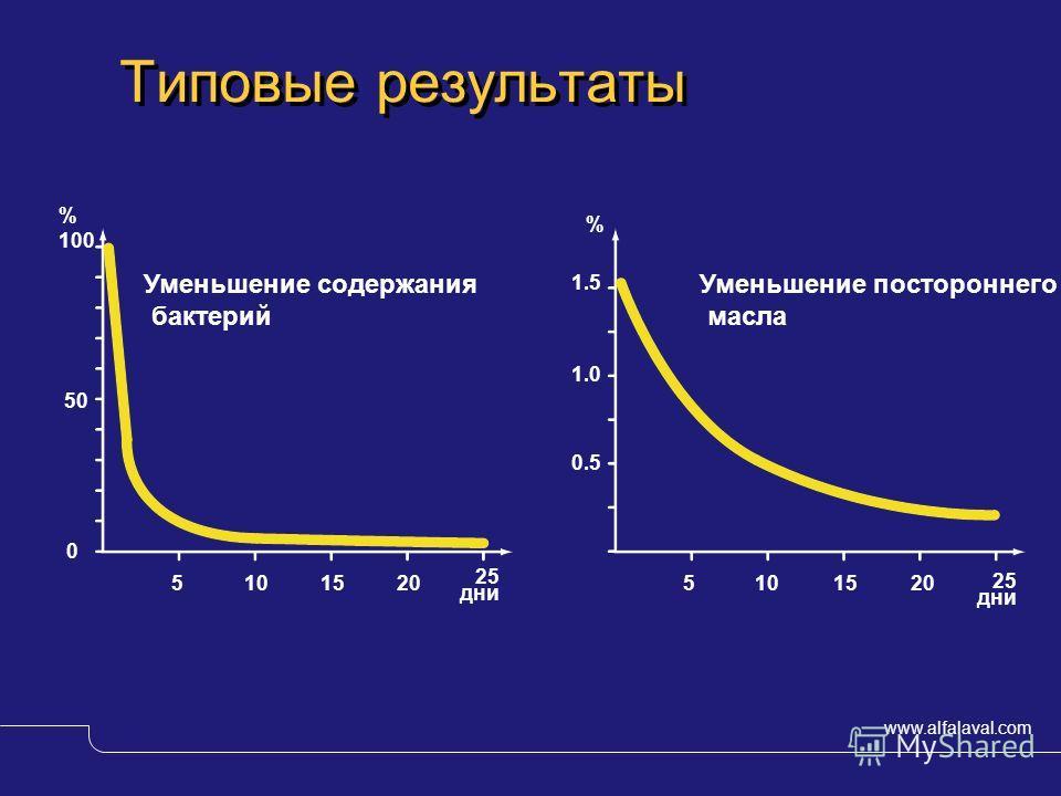 www.alfalaval.com © Alfa LavalSlide 14 Типовые результаты 5101520 25 дни 5101520 25 дни 0.5 1.0 1.5 % % 100 50 0 Уменьшение содержания бактерий Уменьшение постороннего масла