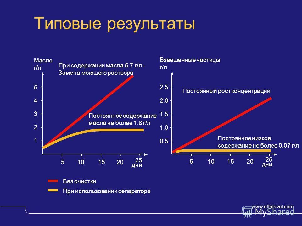 www.alfalaval.com © Alfa LavalSlide 9 Типовые результаты 5101520 25 дни 5101520 25 дни 0.5 1.0 1.5 2.0 2.5 Взвешенные частицы г/л Постоянный рост концентрации Постоянное низкое содержание не более 0.07 г/л 1 2 3 4 5 Масло г/л При содержании масла 5.7