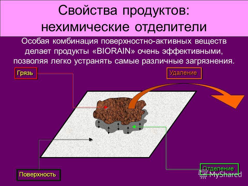 Особая комбинация поверхностно-активных веществ делает продукты «BIORAIN» очень эффективными, позволяя легко устранять самые различные загрязнения. Грязь Поверхность Удаление Отделение Свойства продуктов: нехимические отделители