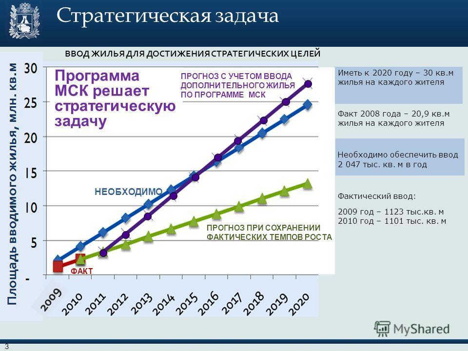Стратегическая задача Иметь к 2020 году – 30 кв.м жилья на каждого жителя Факт 2008 года – 20,9 кв.м жилья на каждого жителя Необходимо обеспечить ввод 2 047 тыс. кв. м в год Фактический ввод: 2009 год – 1123 тыс.кв. м 2010 год – 1101 тыс. кв. м ВВОД