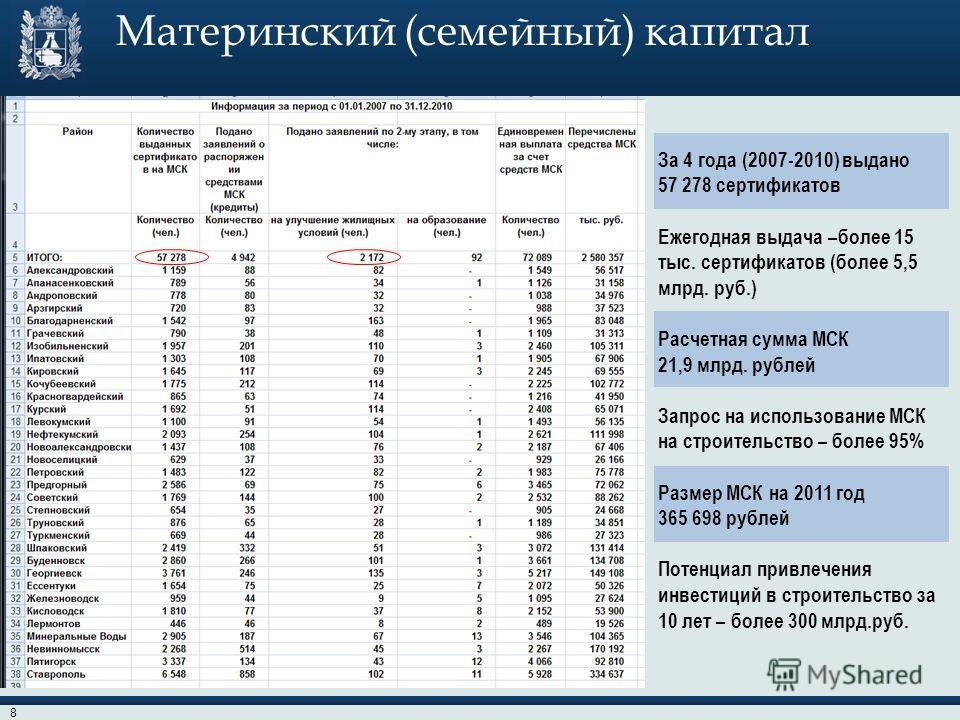 Материнский (семейный) капитал За 4 года (2007-2010) выдано 57 278 сертификатов Ежегодная выдача –более 15 тыс. сертификатов (более 5,5 млрд. руб.) Расчетная сумма МСК 21,9 млрд. рублей Запрос на использование МСК на строительство – более 95% Размер