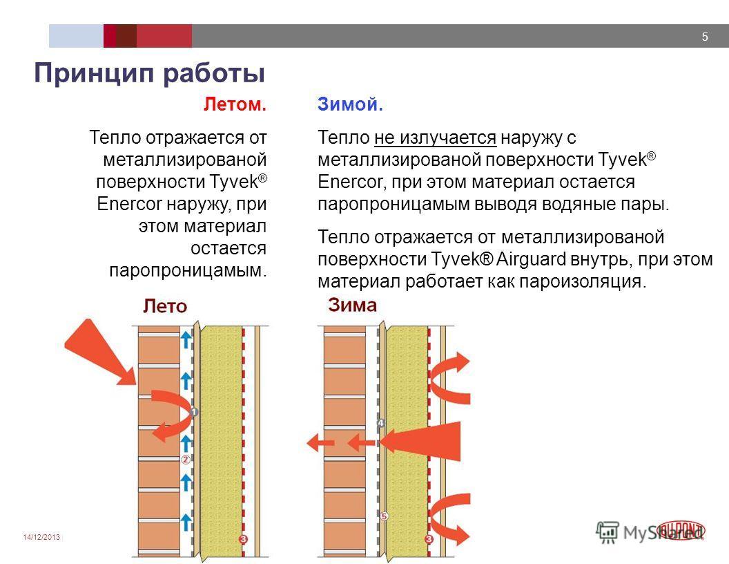 14/12/2013 DUPONT CONFIDENTIAL 5 Принцип работы Летом. Тепло отражается от металлизированой поверхности Tyvek ® Enercor наружу, при этом материал остается паропроницамым. Зимой. Тепло не излучается наружу с металлизированой поверхности Tyvek ® Enerco