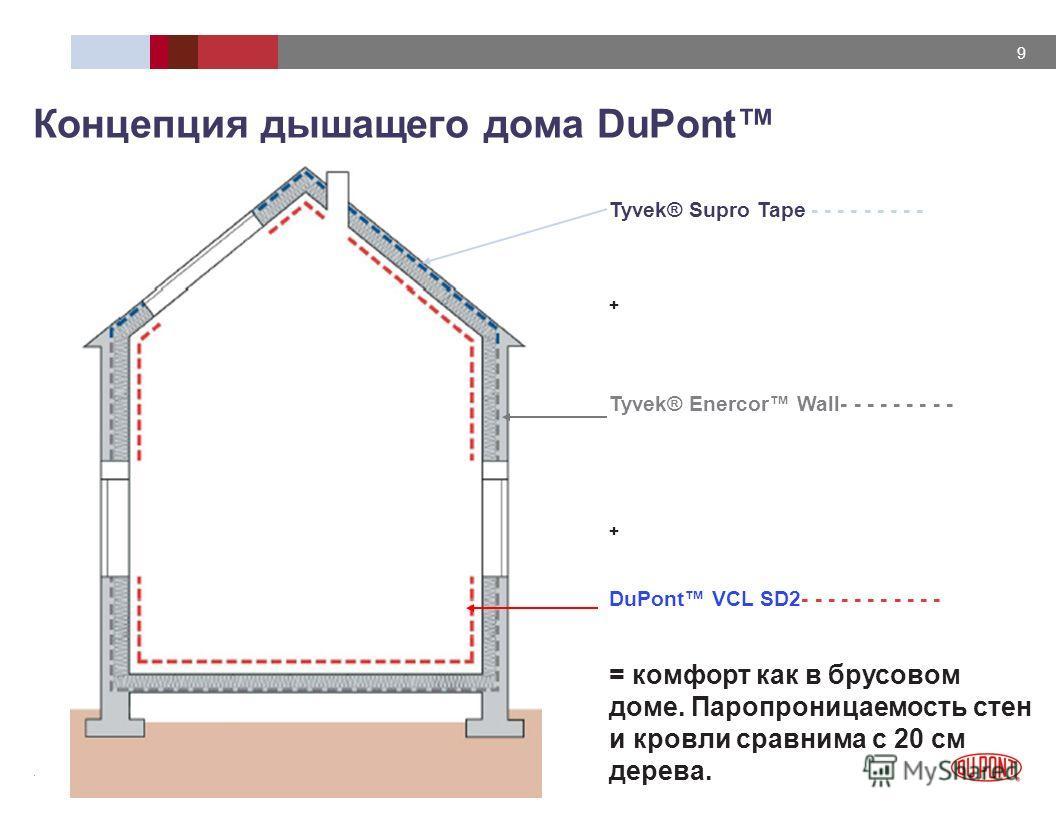 14/12/2013 DUPONT CONFIDENTIAL 9 Tyvek® Supro Tape - - - - - - - - - + Tyvek® Enercor Wall- - - - - - - - - + DuPont VCL SD2- - - - - - - - - - - = комфорт как в брусовом доме. Паропроницаемость стен и кровли сравнима с 20 см дерева. Концепция дышаще