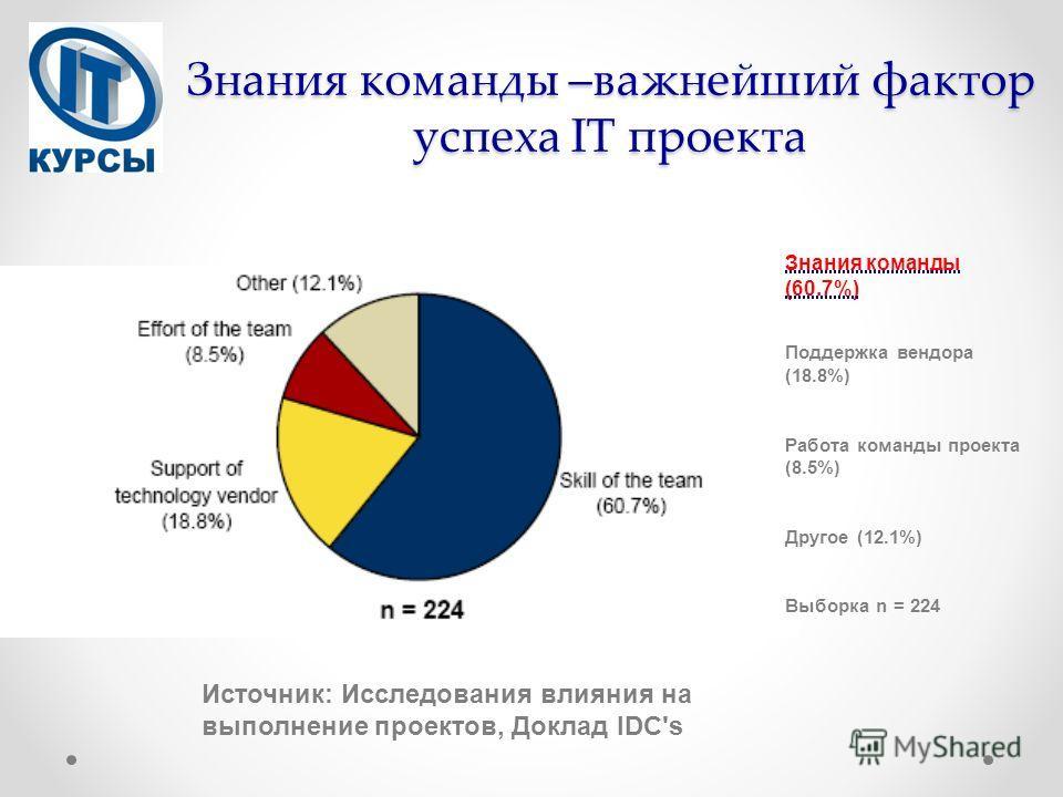 Знания команды –важнейший фактор успеха IT проекта Источник: Исследования влияния на выполнение проектов, Доклад IDC's Знания команды (60.7%) Поддержка вендора (18.8%) Работа команды проекта (8.5%) Другое (12.1%) Выборка n = 224