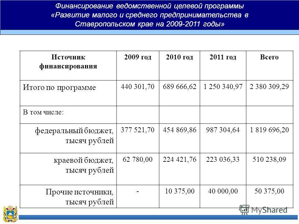 Финансирование ведомственной целевой программы «Развитие малого и среднего предпринимательства в Ставропольском крае на 2009-2011 годы» Источник финансирования 2009 год2010 год2011 годВсего Итого по программе 440 301,70689 666,621 250 340,972 380 309