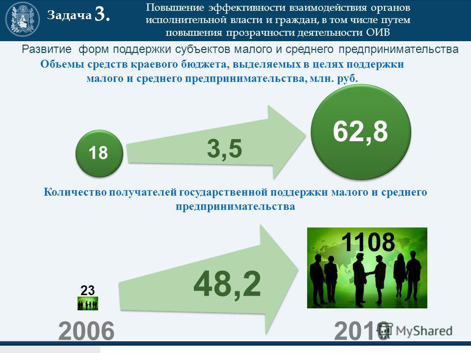 Задача 3. Повышение эффективности взаимодействия органов исполнительной власти и граждан, в том числе путем повышения прозрачности деятельности ОИВ Объемы средств краевого бюджета, выделяемых в целях поддержки малого и среднего предпринимательства, м