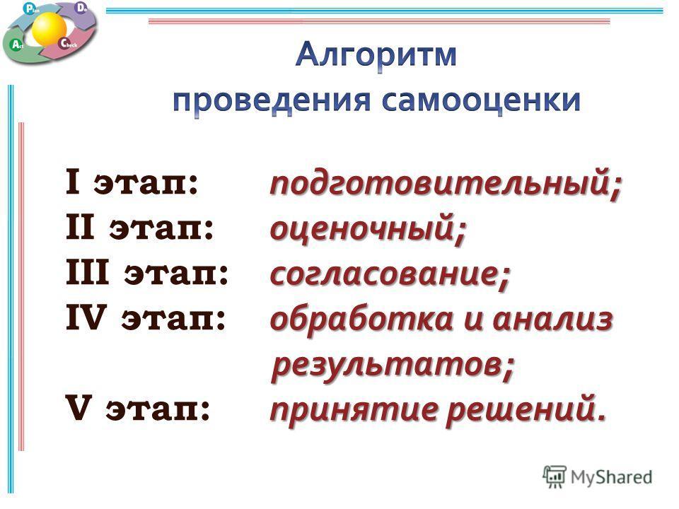 подготовительный ; I этап: подготовительный ; оценочный ; II этап: оценочный ; согласование ; III этап: согласование ; обработка и анализ IV этап: обработка и анализ результатов ; принятие решений. V этап: принятие решений.