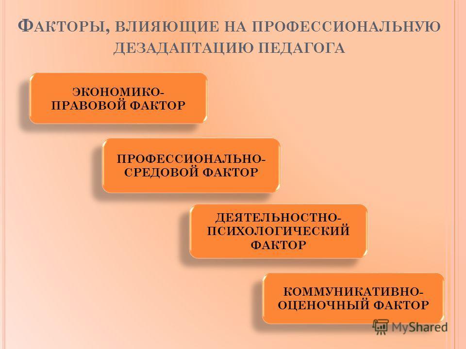 Ф АКТОРЫ, ВЛИЯЮЩИЕ НА ПРОФЕССИОНАЛЬНУЮ ДЕЗАДАПТАЦИЮ ПЕДАГОГА ЭКОНОМИКО- ПРАВОВОЙ ФАКТОР ПРОФЕССИОНАЛЬНО- СРЕДОВОЙ ФАКТОР ДЕЯТЕЛЬНОСТНО- ПСИХОЛОГИЧЕСКИЙ ФАКТОР КОММУНИКАТИВНО- ОЦЕНОЧНЫЙ ФАКТОР