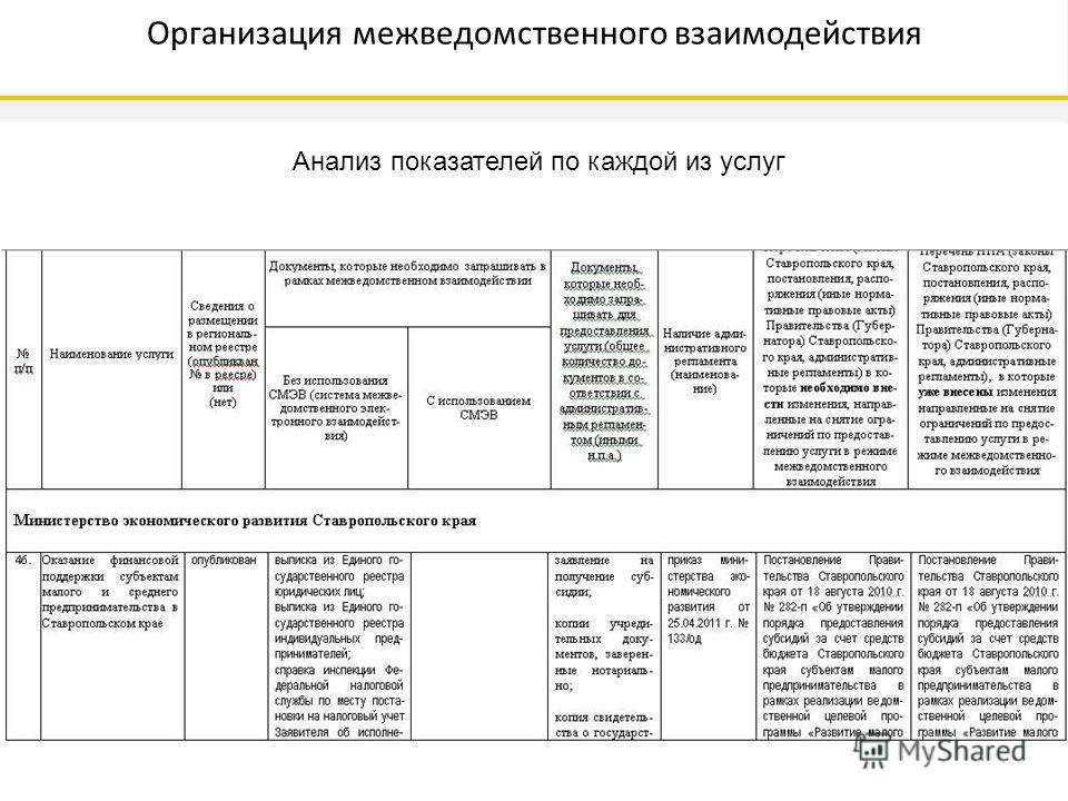 Анализ показателей по каждой из услуг Организация межведомственного взаимодействия