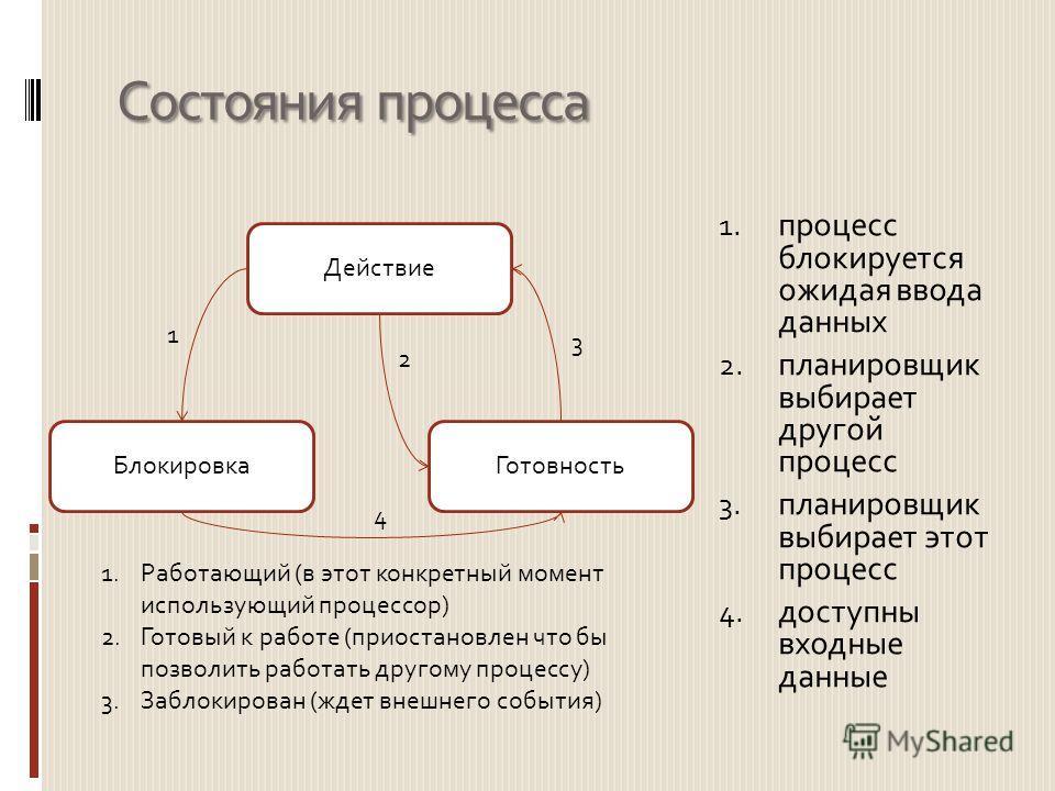 Состояния процесса 1. процесс блокируется ожидая ввода данных 2. планировщик выбирает другой процесс 3. планировщик выбирает этот процесс 4. доступны входные данные Блокировка Действие Готовность 1 2 3 4 1.Работающий (в этот конкретный момент использ