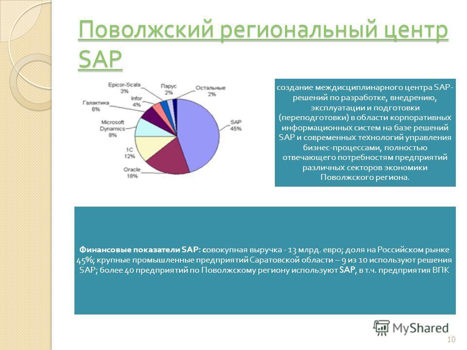 Поволжский региональный центр SAP Поволжский региональный центр SAP создание междисциплинарного центра SAP- решений по разработке, внедрению, эксплуатации и подготовки ( переподготовки ) в области корпоративных информационных систем на базе решений S