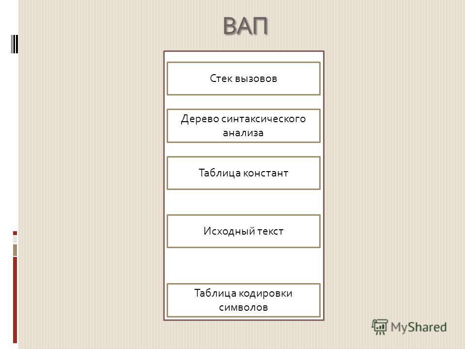 ВАП Таблица кодировки символов Исходный текст Таблица констант Дерево синтаксического анализа Стек вызовов