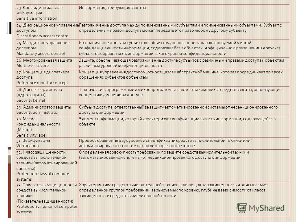 23. Конфиденциальная информация Sensitive information Информация, требующая защиты 24. Дискреционное управление доступом Discretionary access control Разграничение доступа между поименованными субъектами и поименованными объектами. Субъект с определе