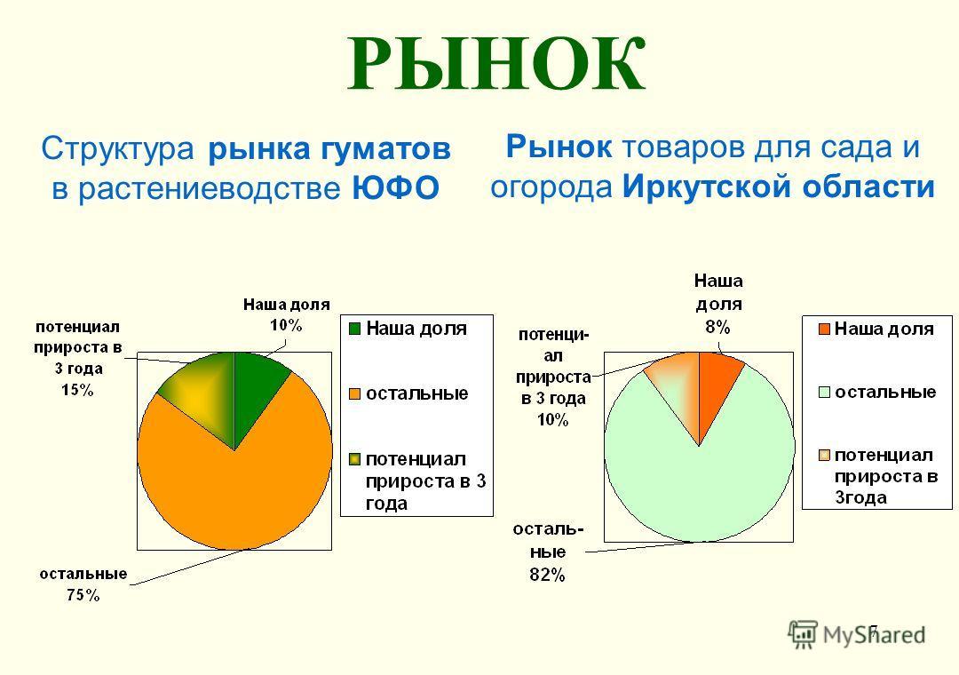 7 РЫНОК Структура рынка гуматов в растениеводстве ЮФО Рынок товаров для сада и огорода Иркутской области