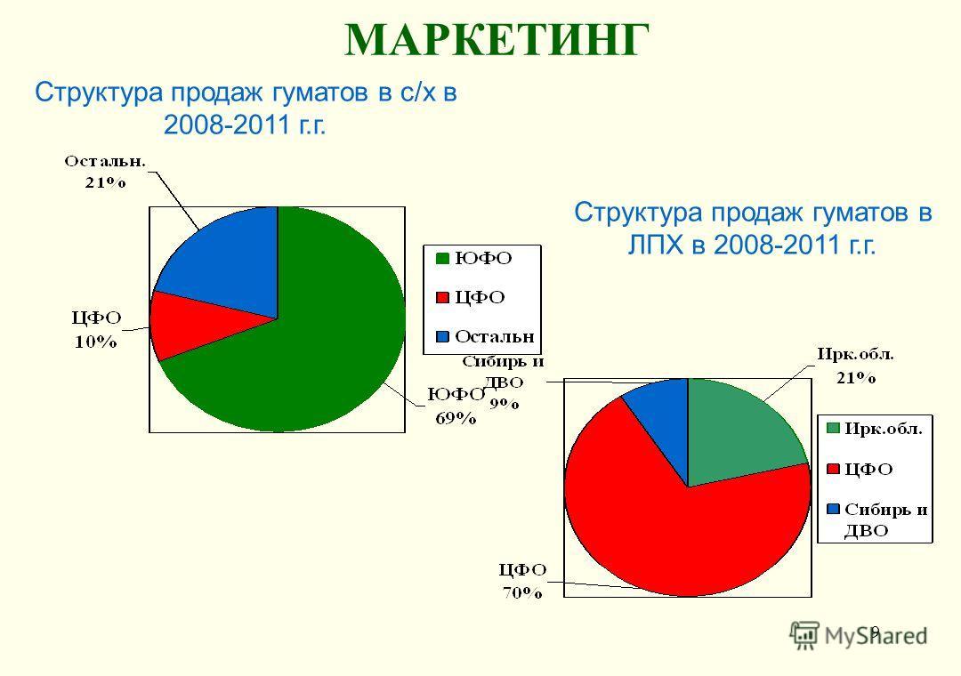 9 МАРКЕТИНГ Структура продаж гуматов в с/х в 2008-2011 г.г. Структура продаж гуматов в ЛПХ в 2008-2011 г.г.