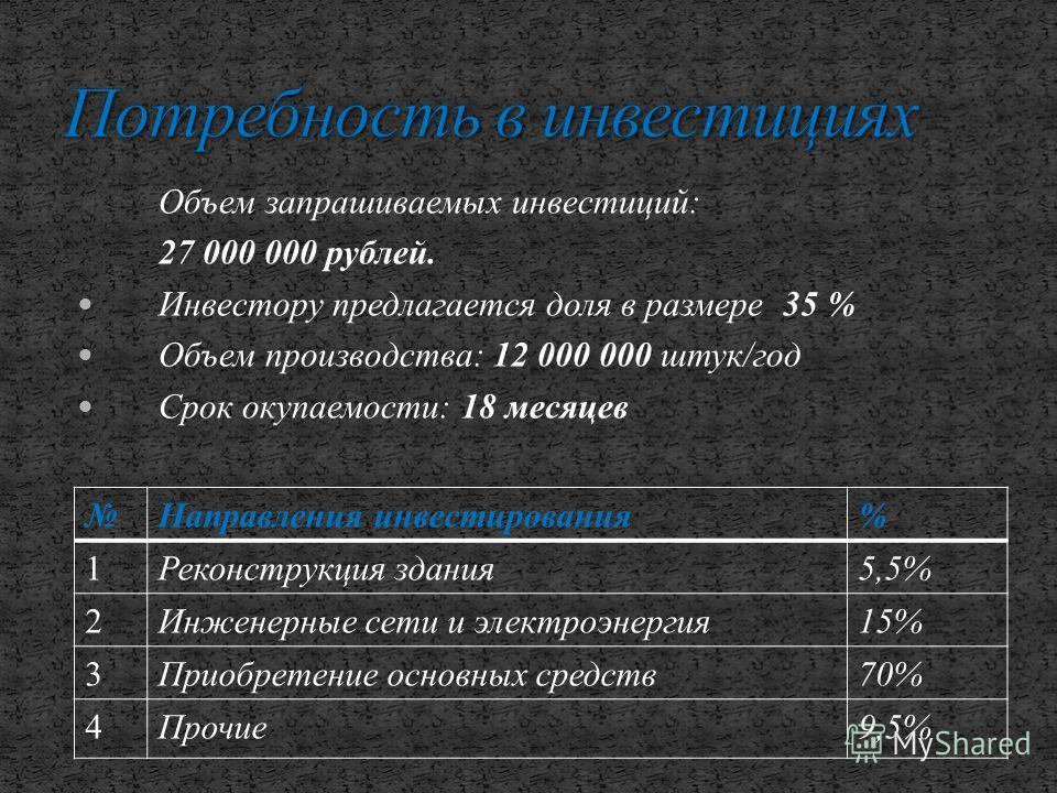 Объем запрашиваемых инвестиций: 27 000 000 рублей. Инвестору предлагается доля в размере 35 % Объем производства: 12 000 000 штук/год Срок окупаемости: 18 месяцев Направления инвестирования% 1Реконструкция здания5,5% 2Инженерные сети и электроэнергия