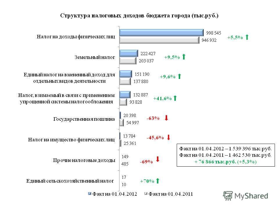 Факт на 01.04.2012 – 1 539 396 тыс.руб. Факт на 01.04.2011 – 1 462 530 тыс.руб. + 76 866 тыс.руб. (+5,3%) +5,5%+5,5% +41,6% -63% -45,6% +9,6% +70%