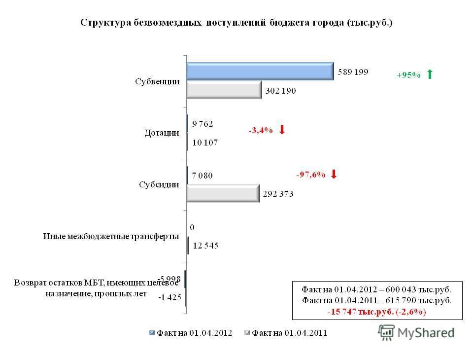 Факт на 01.04.2012 – 600 043 тыс.руб. Факт на 01.04.2011 – 615 790 тыс.руб. -15 747 тыс.руб. (-2,6%) +95% -3,4% -97,6%