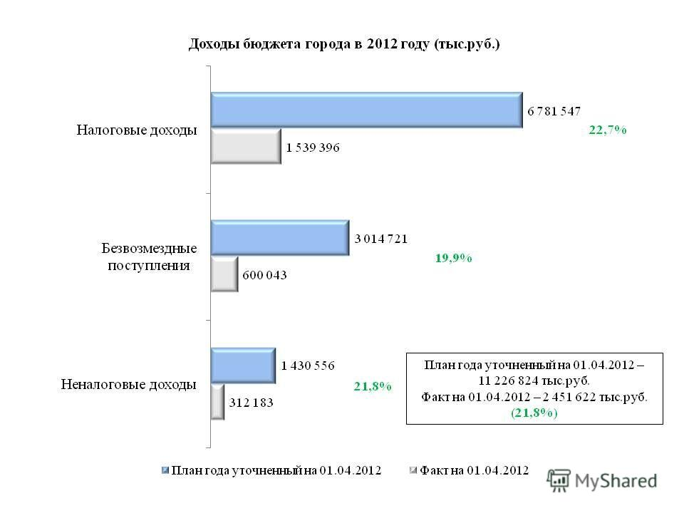 План года уточненный на 01.04.2012 – 11 226 824 тыс.руб. Факт на 01.04.2012 – 2 451 622 тыс.руб. (21,8%) 22,7% 21,8% 19,9%