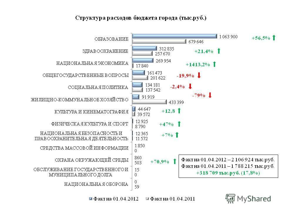Факт на 01.04.2012 – 2 106 924 тыс.руб. Факт на 01.04.2011 – 1 788 215 тыс.руб. +318 709 тыс.руб. (17,8%) +56,5% +21,4% -79% +1413,2% -19,9% +12,8 +47% +7% -2,4% +70,9%