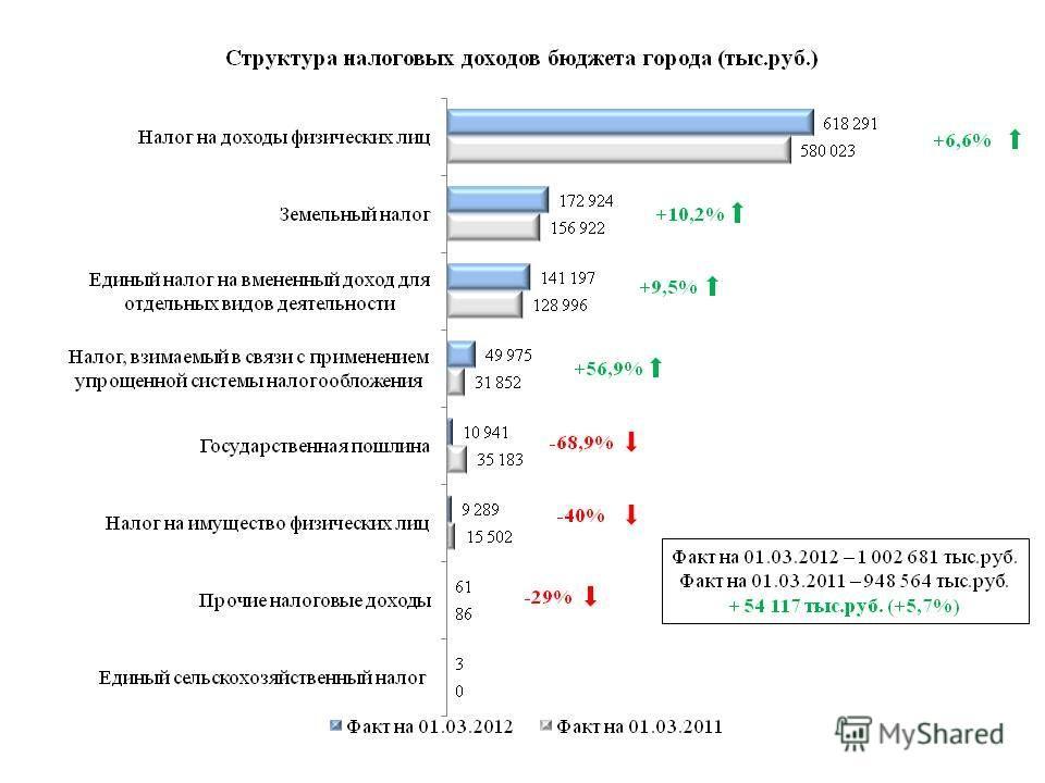 Факт на 01.03.2012 – 1 002 681 тыс.руб. Факт на 01.03.2011 – 948 564 тыс.руб. + 54 117 тыс.руб. (+5,7%) +6,6% +56,9% -68,9% -40% +9,5%
