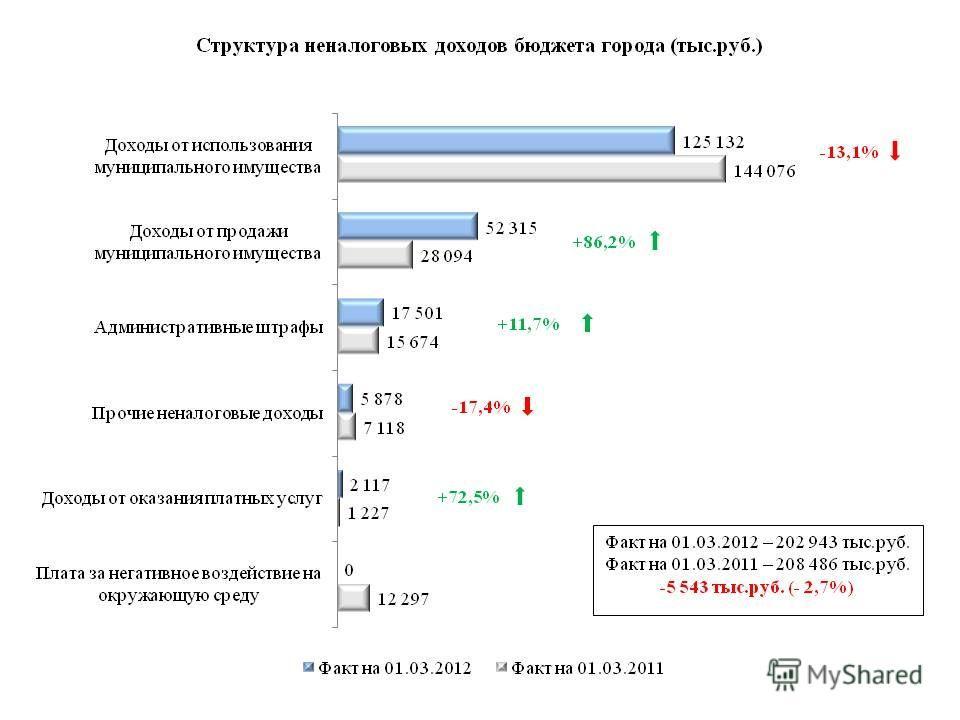 -13,1% +86,2% +11,7% -17,4% +72,5%
