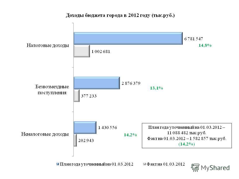 План года уточненный на 01.03.2012 – 11 088 482 тыс.руб. Факт на 01.03.2012 – 1 582 857 тыс.руб. (14,2%) 14,8% 14,2% 13,1%