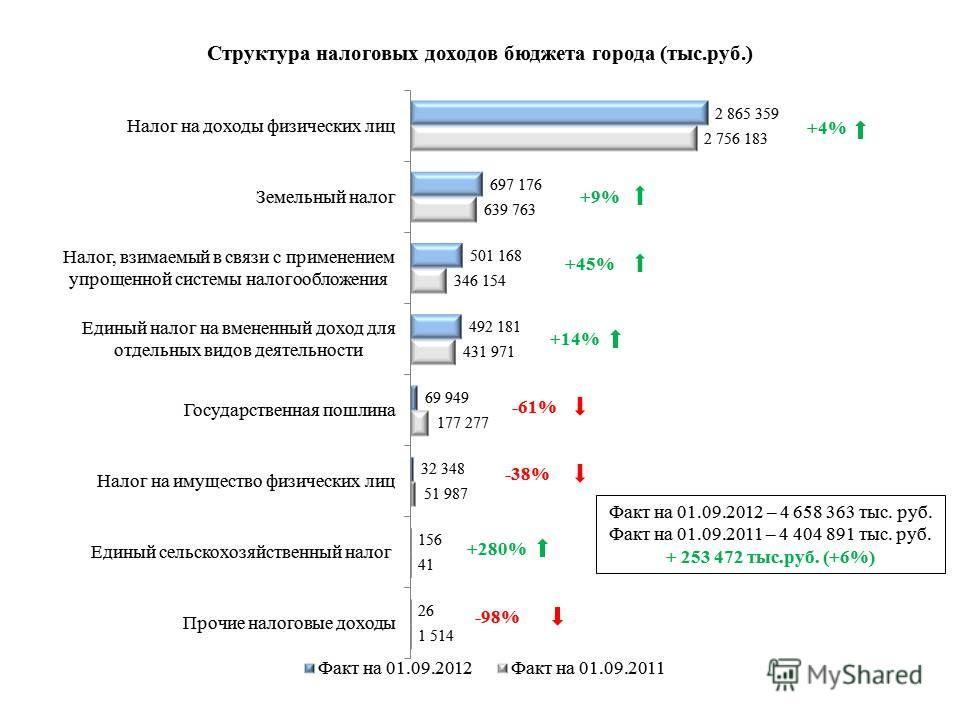 Факт на 01.09.2012 – 4 658 363 тыс. руб. Факт на 01.09.2011 – 4 404 891 тыс. руб. + 253 472 тыс.руб. (+6%) +4% +14% -61% -38% +45% +280% +9%+9%
