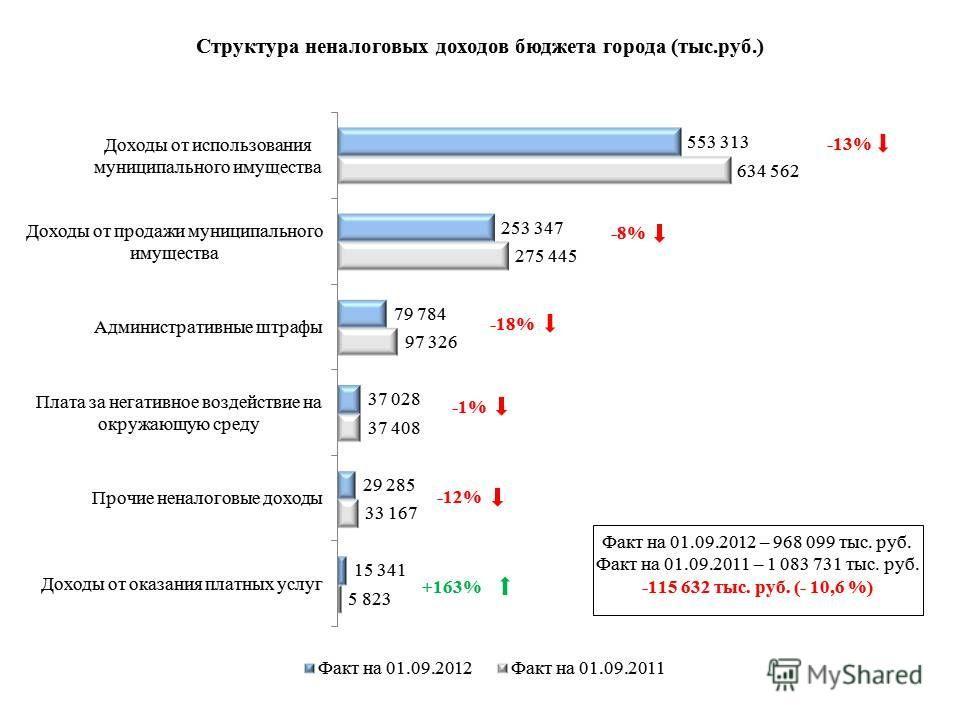 -13% -12% +163% -8% -18% -1%-1%