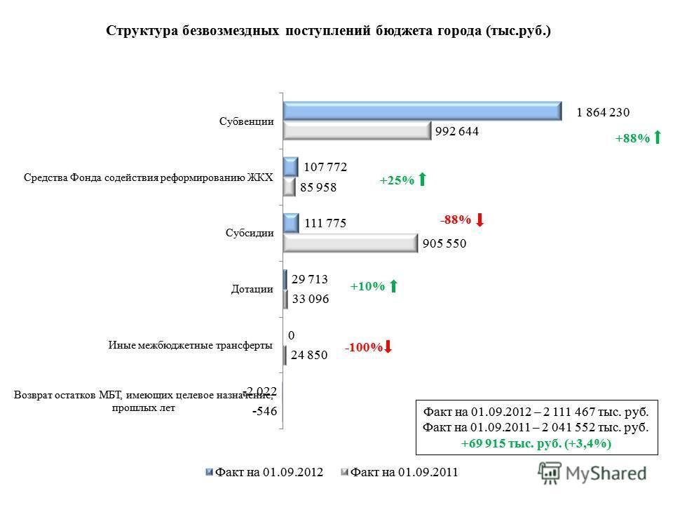 Факт на 01.09.2012 – 2 111 467 тыс. руб. Факт на 01.09.2011 – 2 041 552 тыс. руб. +69 915 тыс. руб. (+3,4%) +88% +10% -88% -100% +25%