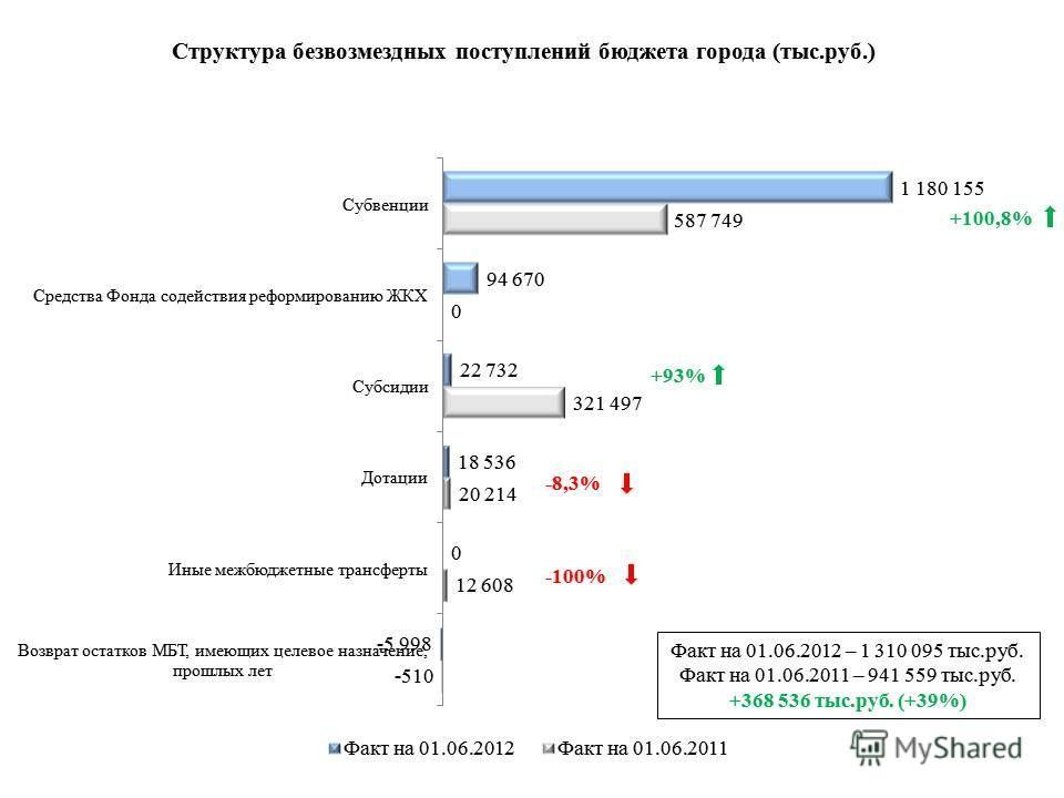 Факт на 01.06.2012 – 1 310 095 тыс.руб. Факт на 01.06.2011 – 941 559 тыс.руб. +368 536 тыс.руб. (+39%) +100,8% +93% -8,3% -100%