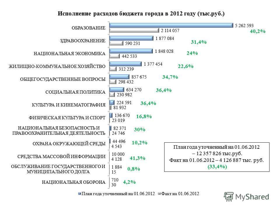План года уточненный на 01.06.2012 – 12 357 826 тыс.руб. Факт на 01.06.2012 – 4 126 887 тыс. руб. (33,4%) 40,2% 31,4% 24% 22,6% 34,7% 36,4% 16,8% 30% 10,2% 41,3% 0,8% 4,2%