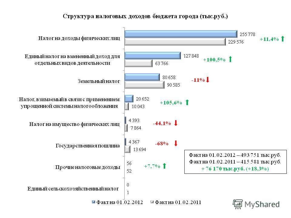 Факт на 01.02.2012 – 493 751 тыс.руб. Факт на 01.02.2011 – 415 581 тыс.руб. + 76 170 тыс.руб. (+18,3%) +11,4% +105,6% -44,1% -68% +7,7%
