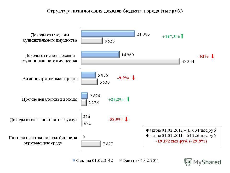 -61% +147,3% +24,2% -9,9% -58,9%
