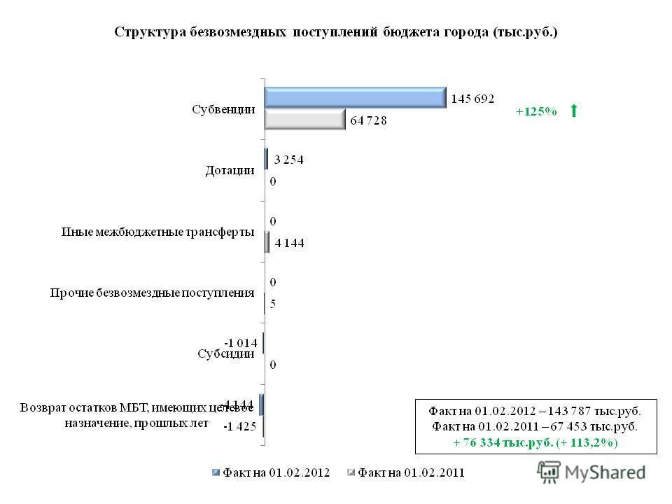 Факт на 01.02.2012 – 143 787 тыс.руб. Факт на 01.02.2011 – 67 453 тыс.руб. + 76 334 тыс.руб. (+ 113,2%) +125%