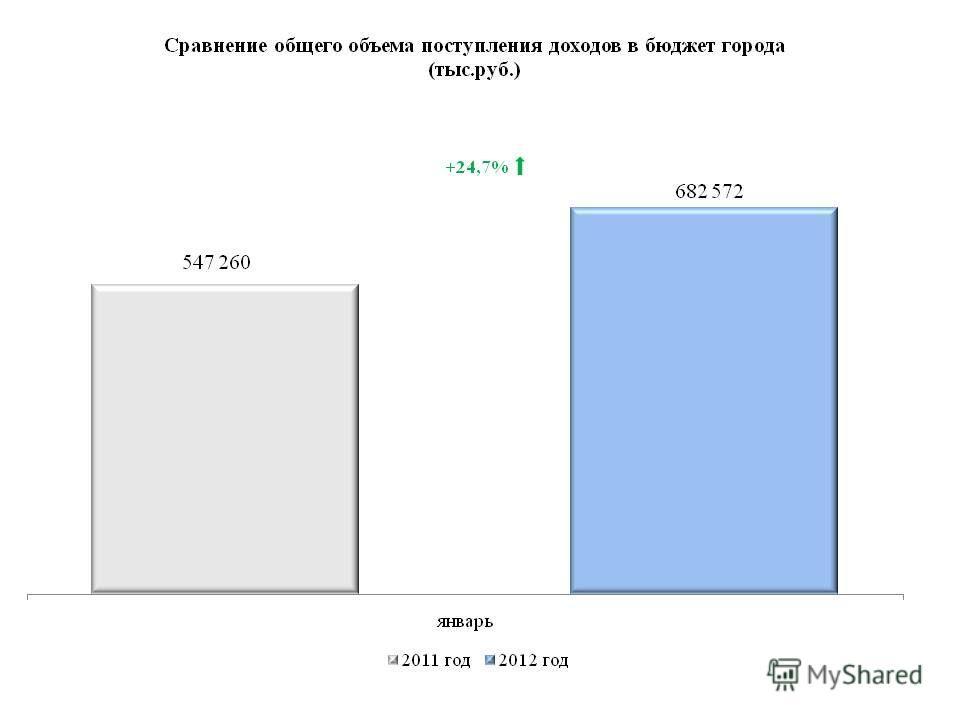 +24,7%