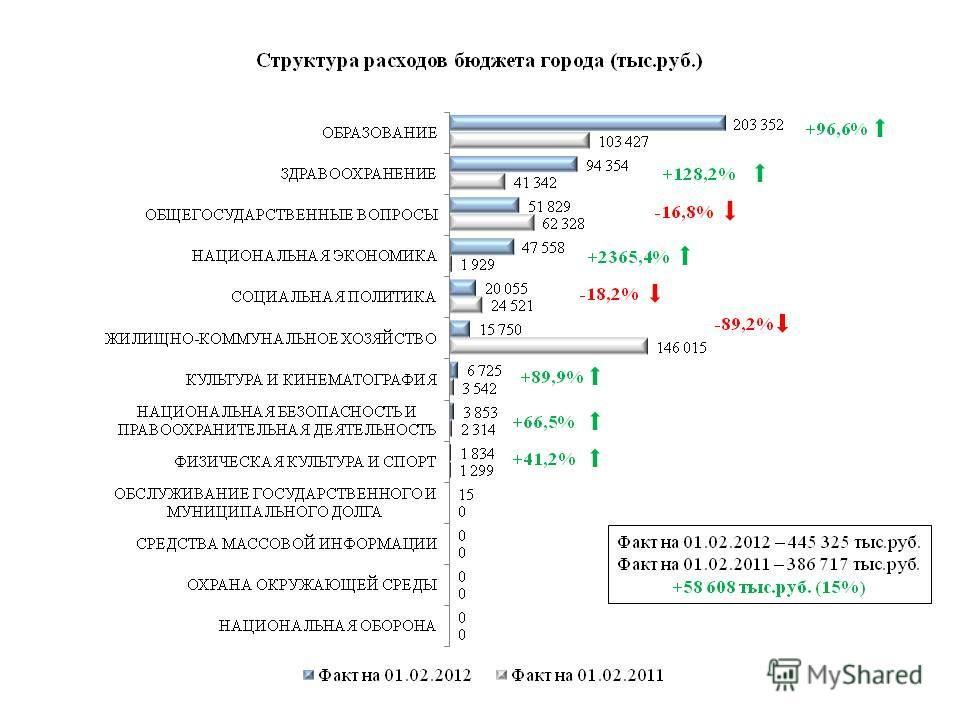 Факт на 01.02.2012 – 445 325 тыс.руб. Факт на 01.02.2011 – 386 717 тыс.руб. +58 608 тыс.руб. (15%) +96,6% +128,2% -89,2% +2365,4% -16,8% +89,9% +66,5% +41,2% -18,2%