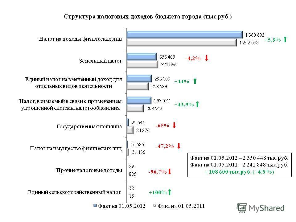 Факт на 01.05.2012 – 2 350 448 тыс.руб. Факт на 01.05.2011 – 2 241 848 тыс.руб. + 108 600 тыс.руб. (+4,8 %) +5,3% +43,9% -65% -47,2% +14% +100% -4,2%