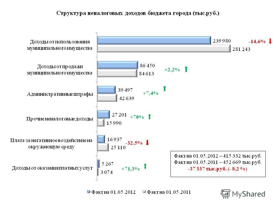 -14,6% +2,2% +7,4% +70% -32,5% +71,3%
