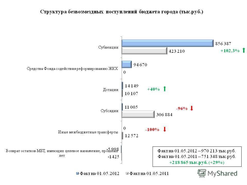 Факт на 01.05.2012 – 970 213 тыс.руб. Факт на 01.05.2011 – 751 348 тыс.руб. +218 865 тыс.руб. (+29%) +102,3% +40% -96% -100%