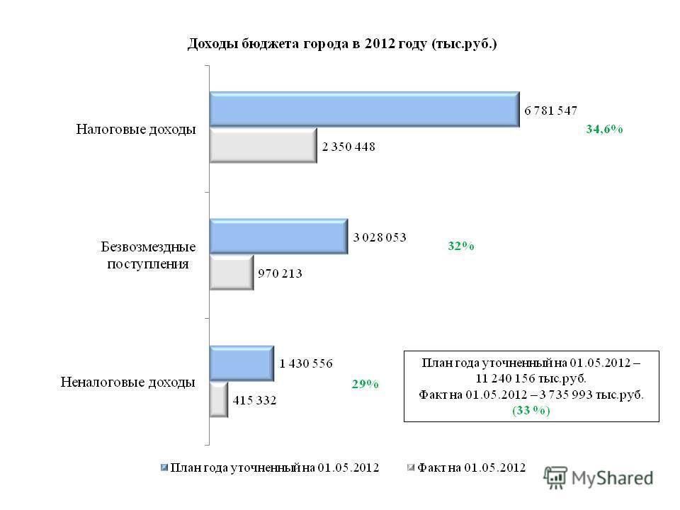 План года уточненный на 01.05.2012 – 11 240 156 тыс.руб. Факт на 01.05.2012 – 3 735 993 тыс.руб. (33 %) 34,6% 29% 32%