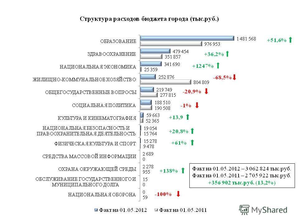 Факт на 01.05.2012 – 3 062 824 тыс.руб. Факт на 01.05.2011 – 2 705 922 тыс.руб. +356 902 тыс.руб. (13,2%) +51,6% +36,2% -1% +1247% -68,5% +13,9 +20,8% +61% -20,9% +138%