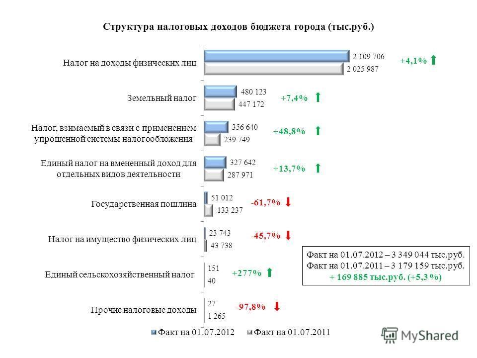 Факт на 01.07.2012 – 3 349 044 тыс.руб. Факт на 01.07.2011 – 3 179 159 тыс.руб. + 169 885 тыс.руб. (+5,3 %) +4,1% +13,7% -61,7% -45,7% +48,8% +277% +7,4%+7,4%