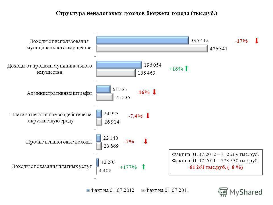 -17%-17% -7%-7% +177% -16%-16% +16% -7,4%-7,4%