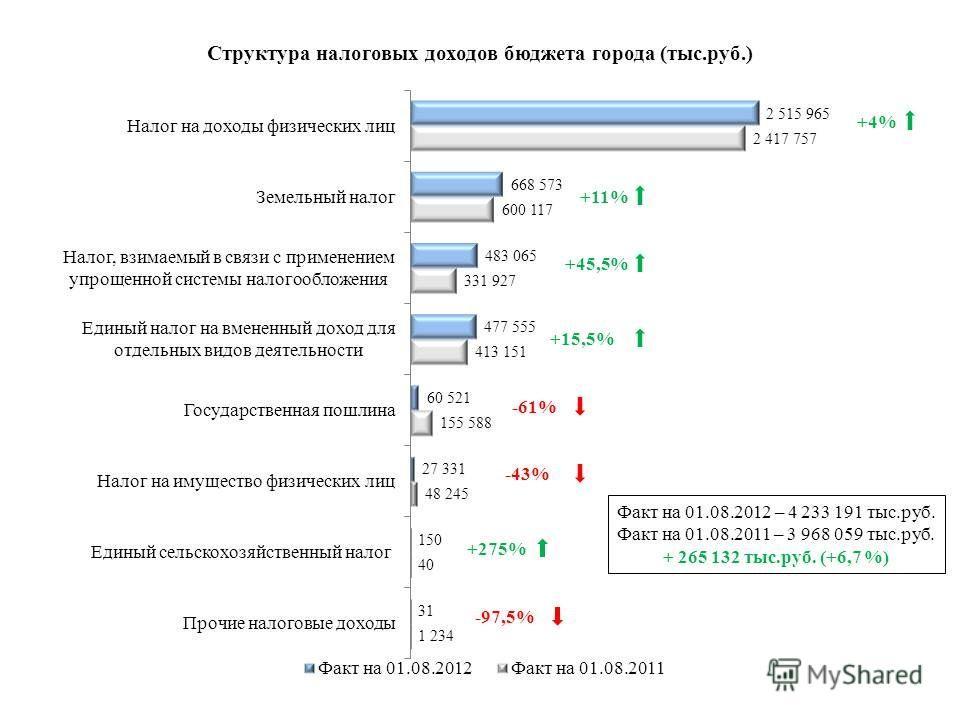 Факт на 01.08.2012 – 4 233 191 тыс.руб. Факт на 01.08.2011 – 3 968 059 тыс.руб. + 265 132 тыс.руб. (+6,7 %) +4% +15,5% -61% -43% +45,5% +275% +11%