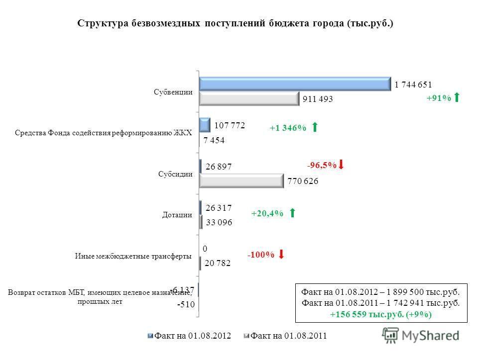 Факт на 01.08.2012 – 1 899 500 тыс.руб. Факт на 01.08.2011 – 1 742 941 тыс.руб. +156 559 тыс.руб. (+9%) +91% +20,4% -96,5% -100% +1 346%