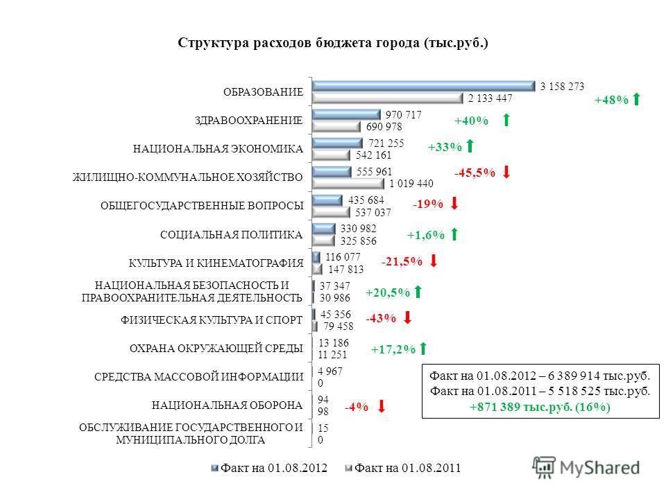 Факт на 01.08.2012 – 6 389 914 тыс.руб. Факт на 01.08.2011 – 5 518 525 тыс.руб. +871 389 тыс.руб. (16%) +48% +40% -21,5% +33% -45,5% +1,6% +20,5% -19% +17,2% -43% -4%