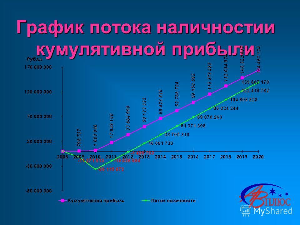График потока наличностии кумулятивной прибыли