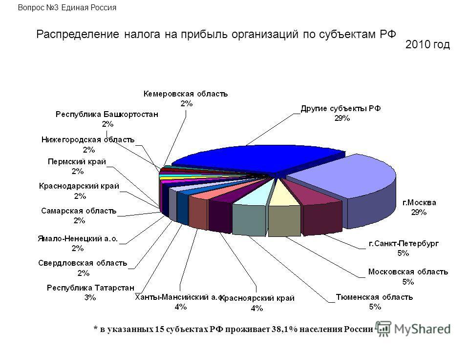 Вопрос 3 Единая Россия Распределение налога на прибыль организаций по субъектам РФ 2010 год * в указанных 15 субъектах РФ проживает 38,1% населения России